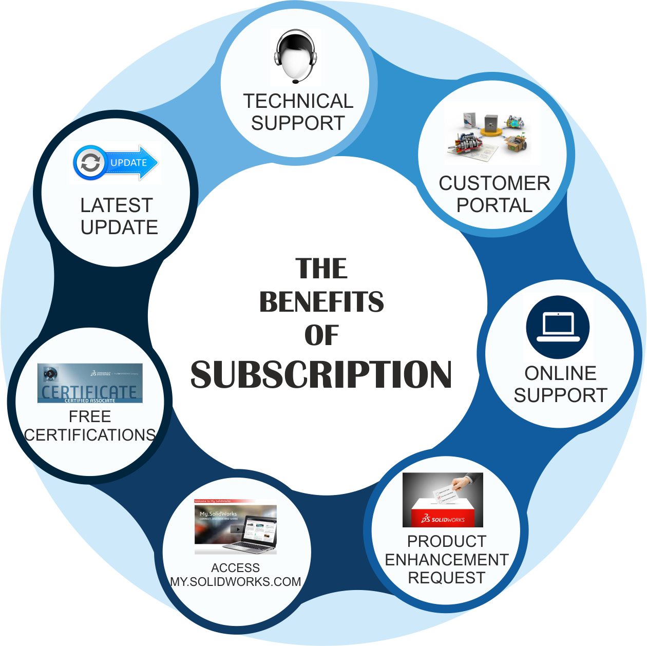Benifits of subscription