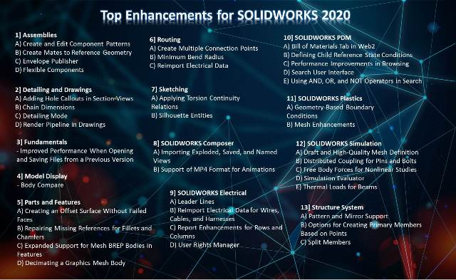 Top Enhancements for SOLIDWORKS 2020